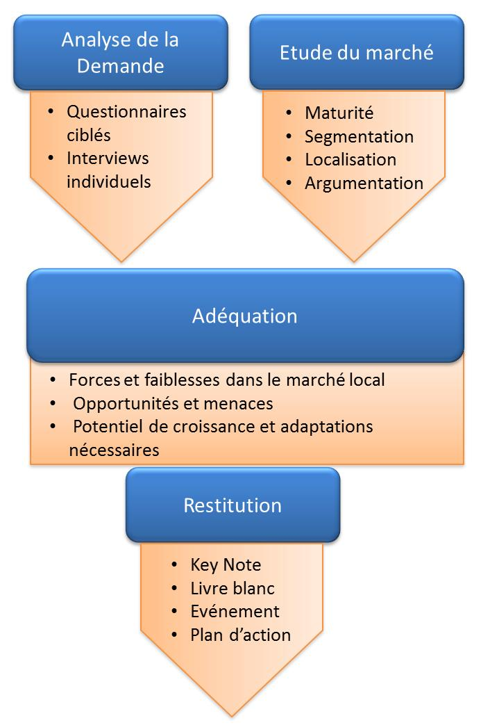 Etude sociologique sites de rencontre
